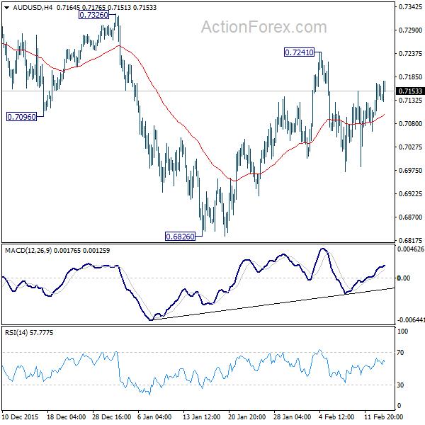 AUD/USD 4 Hours Chart