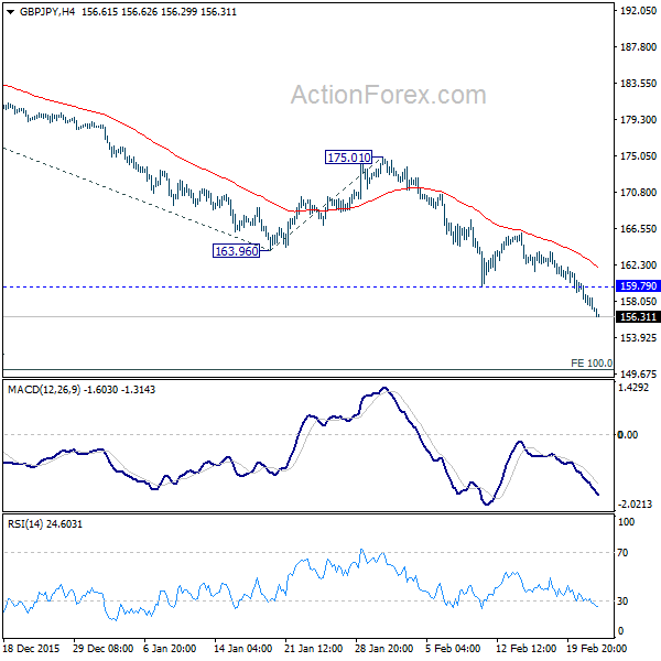 GBP/JPY 4 Hours Chart